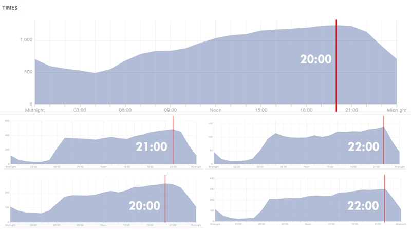 Facebook graphs