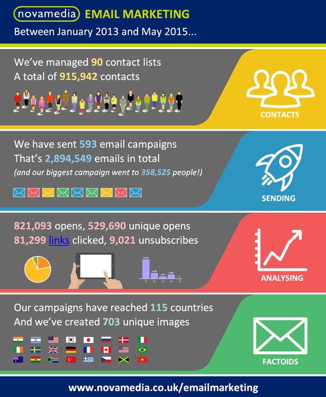 Novamedia email campaign stats infographic